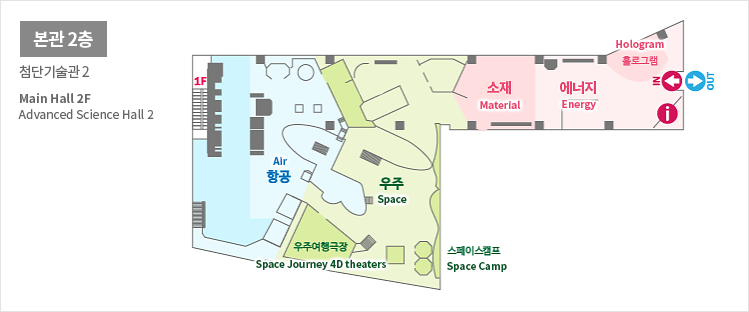 본관2층 첨단기술관2 Main Hall 2F Advanced Science hall 2 항공Air 우주Space 우주여행극장Space Journey 4D theaters 스페이스캠프Space Camp 소재Material 에너지Energy 홀로그램Hologram IN OUT